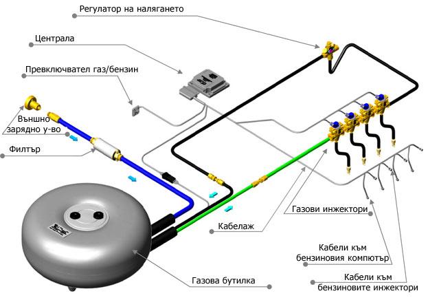 Газов инжекцион София